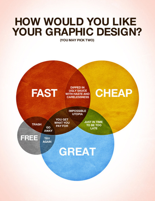 Graphic-design-ven-diagram